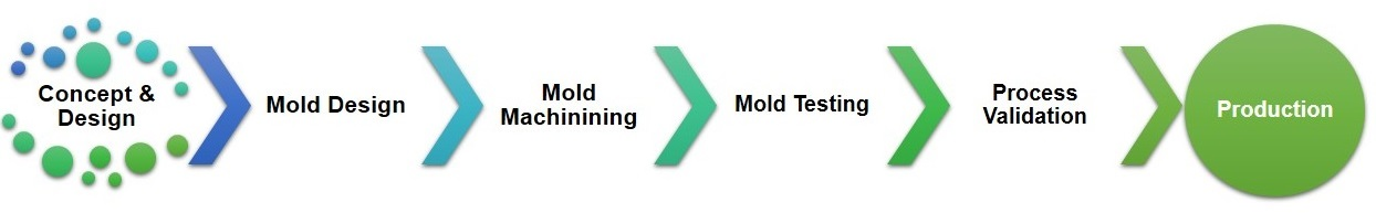 injection molding process flow