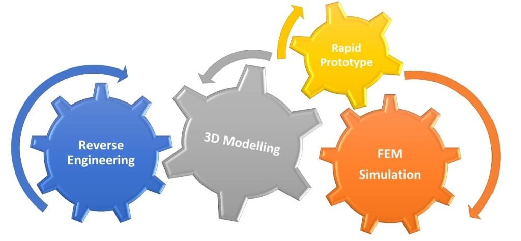 Design Engineering Product Development