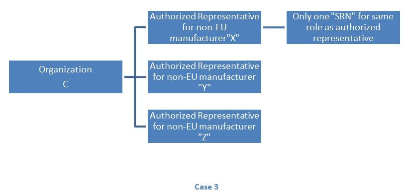 Organization working as AR for various non-EU manufacturers.