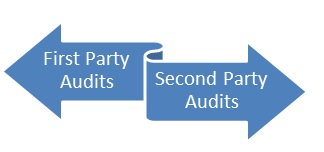 This image has an empty alt attribute; its file name is first-party-and-second-party-audits.jpg