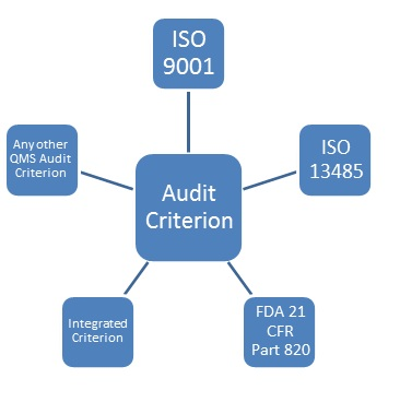 This image has an empty alt attribute; its file name is qms-audit-criterions.jpg